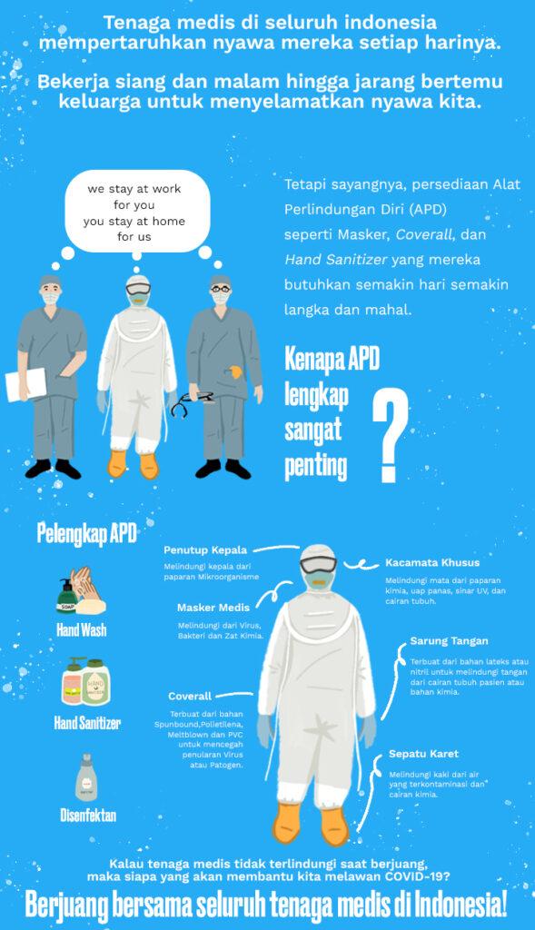 Donasi APD dan Masker untuk Tenaga Medis | WeCare.id